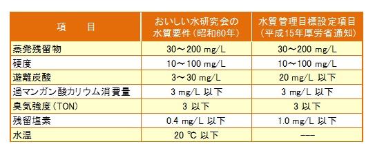 過 マンガン 酸 カリウム 消費 量